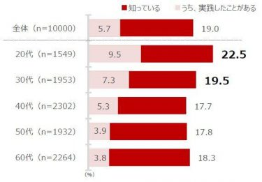 就寝前に食べる「ナイトチョコレート」 日本での認知度は2割未満も、8割弱が「魅力を感じる」