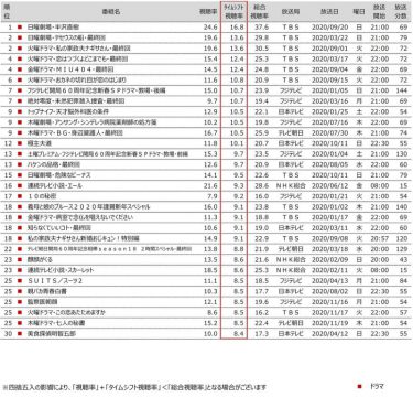 TBSドラマ、2020年録画世帯視聴率上位独占! 『半沢直樹』16.8%など