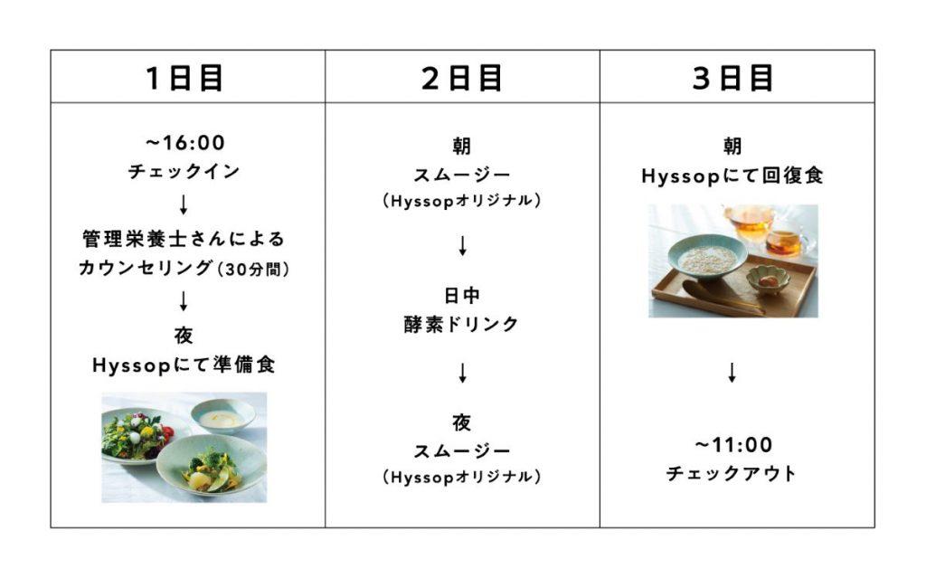 「GOOD NATURE HOTEL KYOTO」の「ファスティング&リセットプラン」のスケジュール